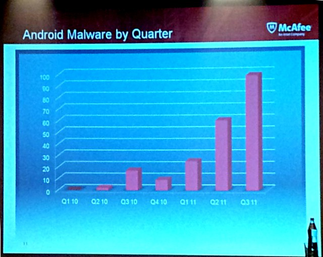 android malware growth McAfee on the growth of Android malware