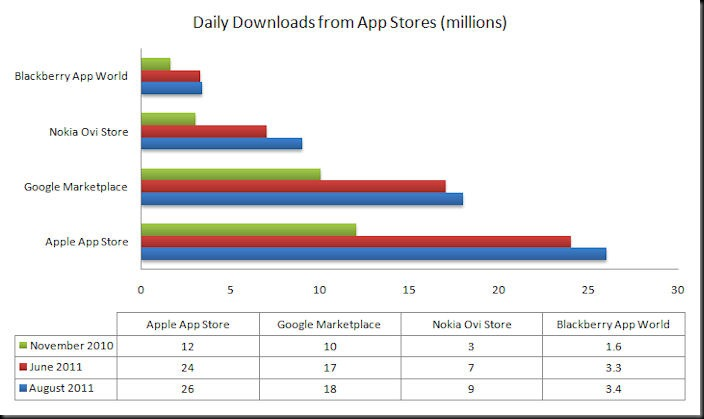 appstore comp aug 2011 thumb Ovi Store passes 9 million downloads a day