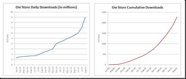 ovi store aug 2011 thumb Ovi Store passes 9 million downloads a day