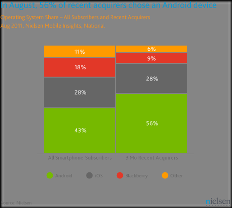 NIELSEN OS Share released thumb Android user base surges up, dwarfs iPhone user base by 2:1