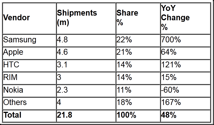 sales figure thumb Smartphone sales surpass featurephone sales in West Europe says IDC