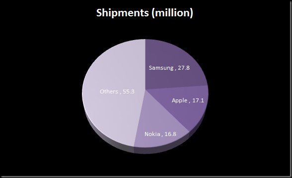 image thumb Samsung confirmed as number one smartphone manufacturer
