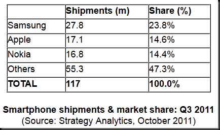 shipment share thumb Samsung confirmed as number one smartphone manufacturer
