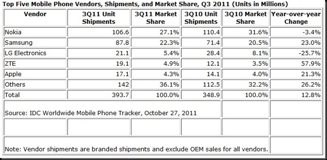 IDC q3 stats thumb Q3 worldwide mobile phone numbers, Nokia still rules