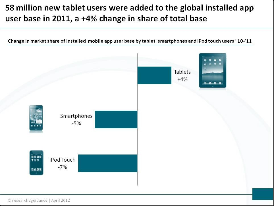 growth of tablet user base research2guidance thumb Tablet users to shape the future mobile app market